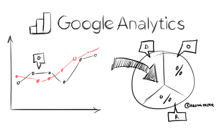 Diccionario Creativo – A – Analytics