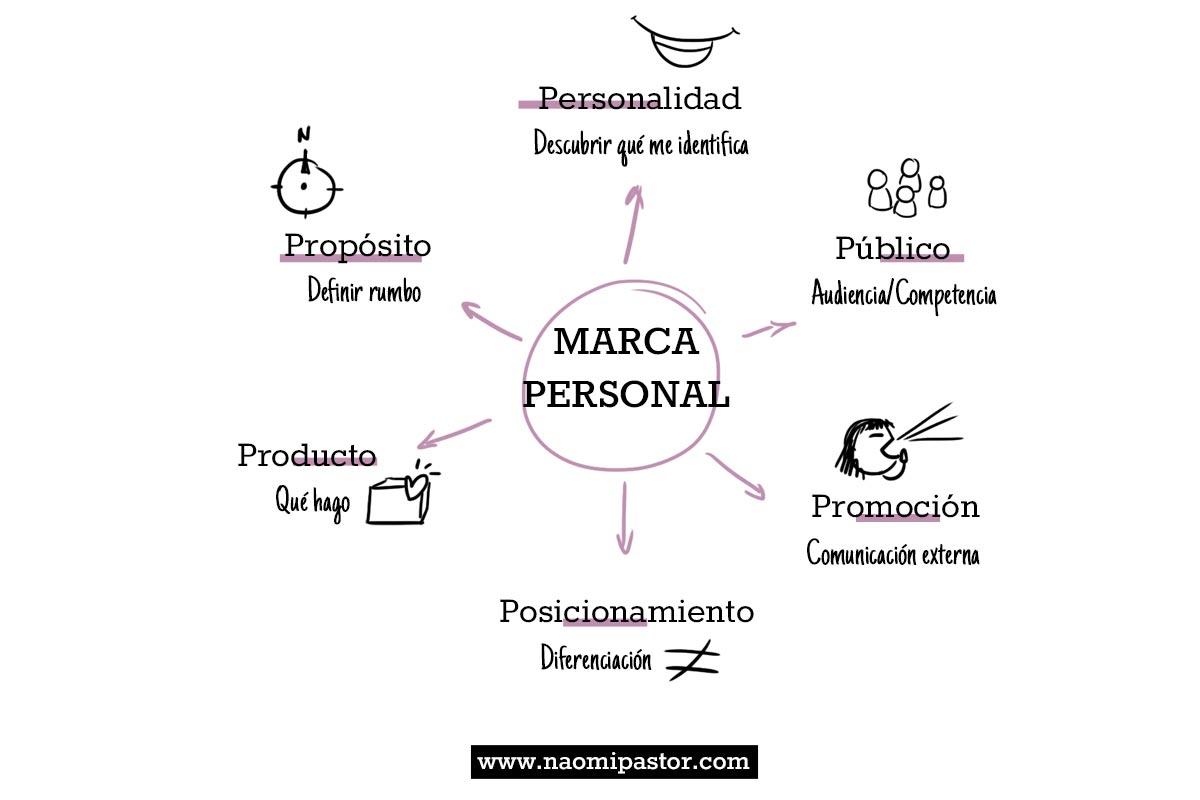 Las 6P's del Personal Branding